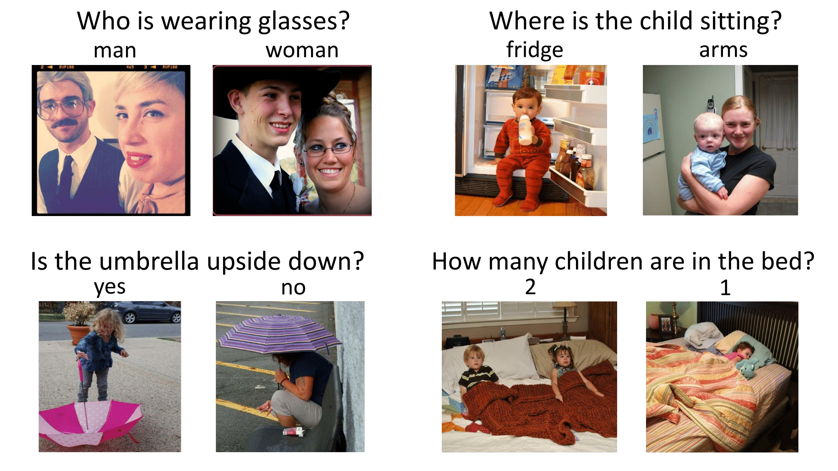 "4  visual qa examples. One example: Two images having a man and women. One with man wearing glasses and another image with woman wearing glasses.Question, ""Who is wearing glasses?"" and respective answer below the image"